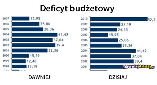 Deficyt budżetowy –