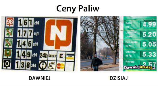 Ceny Paliw –
