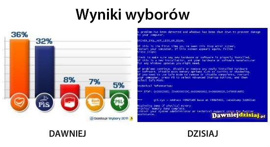 Wyniki wyborów –